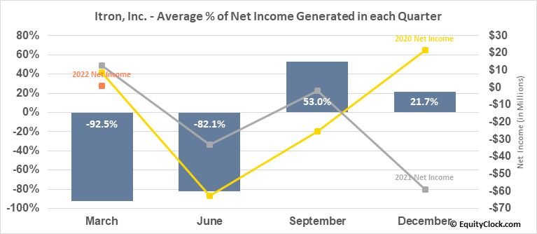 Itron, Inc. (NASD:ITRI) Net Income Seasonality
