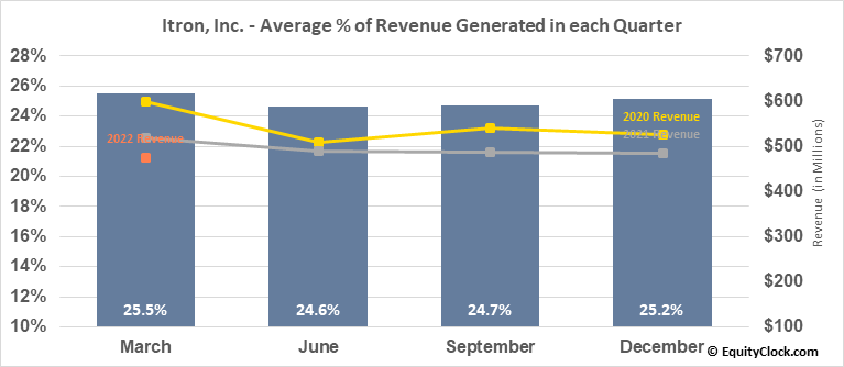 Itron, Inc. (NASD:ITRI) Revenue Seasonality