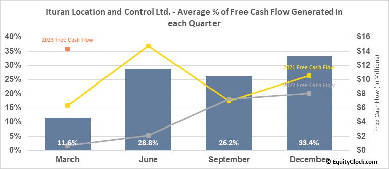 Ituran Location and Control Ltd. (NASD:ITRN) Free Cash Flow Seasonality