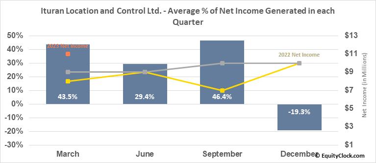 Ituran Location and Control Ltd. (NASD:ITRN) Net Income Seasonality