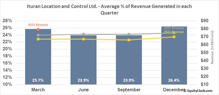 Ituran Location and Control Ltd. (NASD:ITRN) Revenue Seasonality