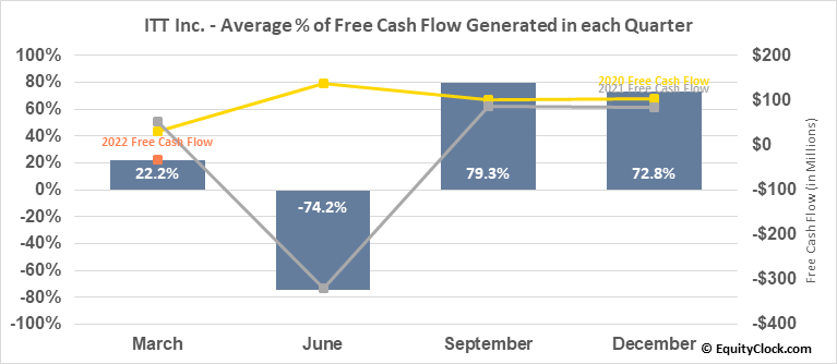 ITT Inc. (NYSE:ITT) Free Cash Flow Seasonality