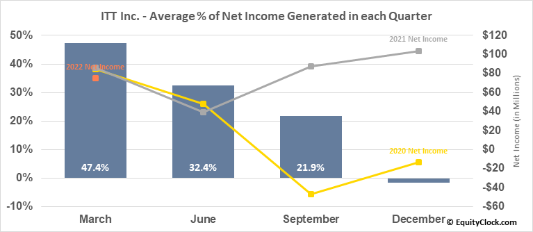 ITT Inc. (NYSE:ITT) Net Income Seasonality