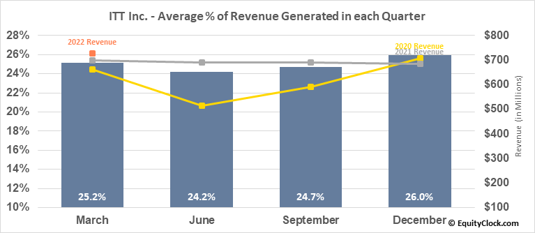 ITT Inc. (NYSE:ITT) Revenue Seasonality