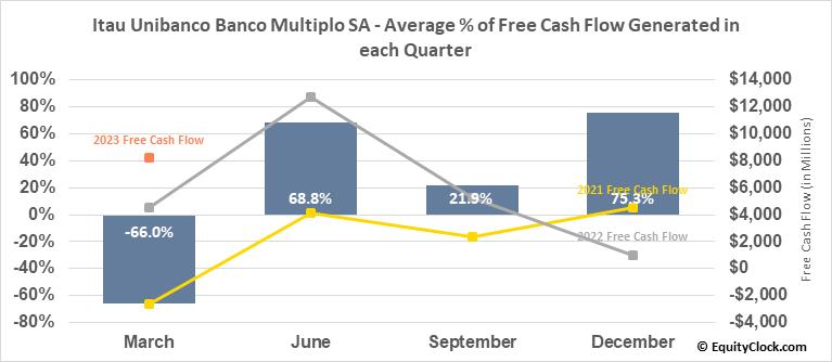 Itau Unibanco Banco Multiplo SA (NYSE:ITUB) Free Cash Flow Seasonality