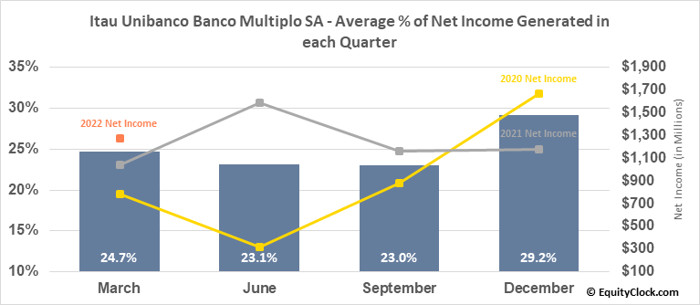 Itau Unibanco Banco Multiplo SA (NYSE:ITUB) Net Income Seasonality