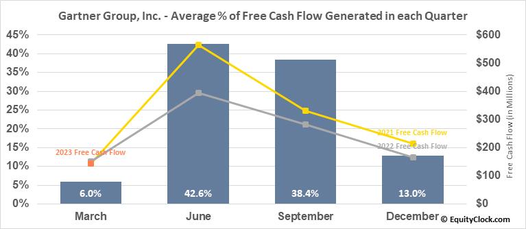 Gartner Group, Inc. (NYSE:IT) Free Cash Flow Seasonality