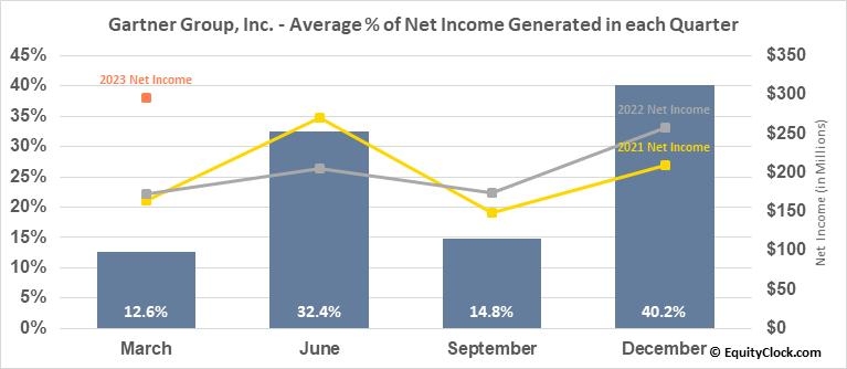 Gartner Group, Inc. (NYSE:IT) Net Income Seasonality