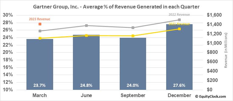 Gartner Group, Inc. (NYSE:IT) Revenue Seasonality