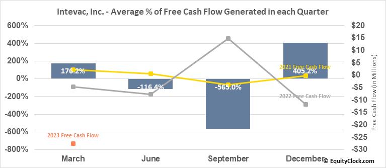 Intevac, Inc. (NASD:IVAC) Free Cash Flow Seasonality
