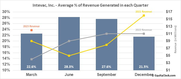 Intevac, Inc. (NASD:IVAC) Revenue Seasonality