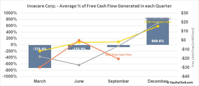 Invacare Corp. (NYSE:IVC) Free Cash Flow Seasonality