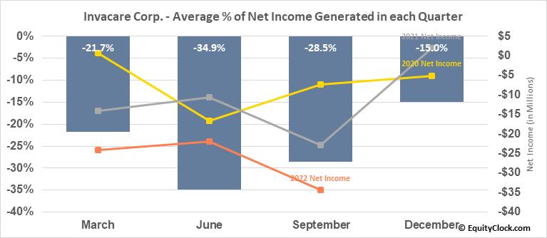 Invacare Corp. (NYSE:IVC) Net Income Seasonality
