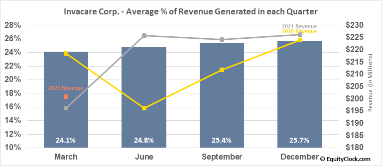 Invacare Corp. (NYSE:IVC) Revenue Seasonality