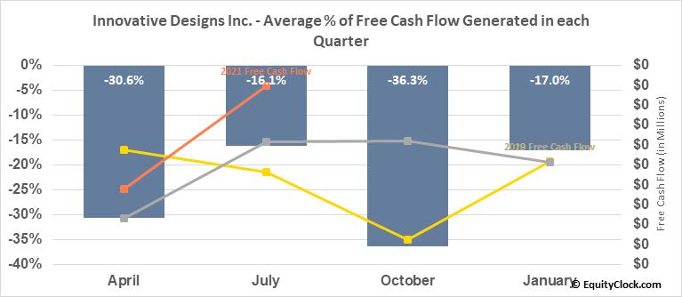 Innovative Designs Inc. (OTCMKT:IVDN) Free Cash Flow Seasonality