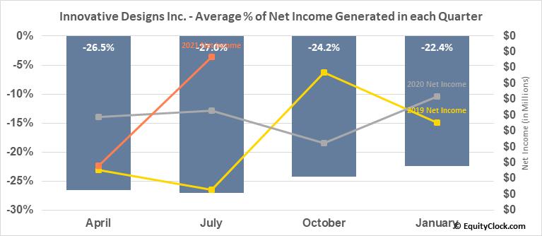 Innovative Designs Inc. (OTCMKT:IVDN) Net Income Seasonality