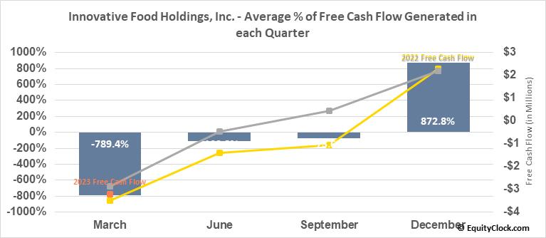 Innovative Food Holdings, Inc. (OTCMKT:IVFH) Free Cash Flow Seasonality