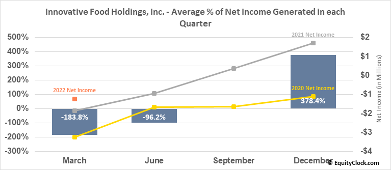 Innovative Food Holdings, Inc. (OTCMKT:IVFH) Net Income Seasonality