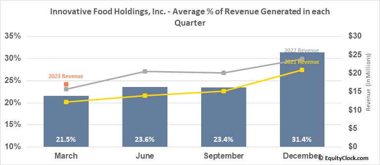Innovative Food Holdings, Inc. (OTCMKT:IVFH) Revenue Seasonality