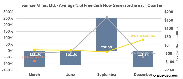 Ivanhoe Mines Ltd. (OTCMKT:IVPAF) Free Cash Flow Seasonality