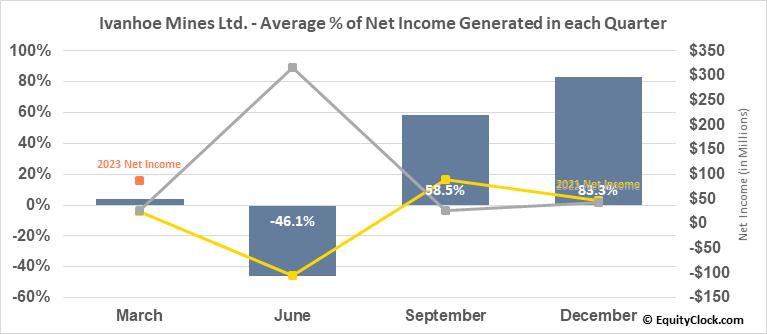 Ivanhoe Mines Ltd. (OTCMKT:IVPAF) Net Income Seasonality