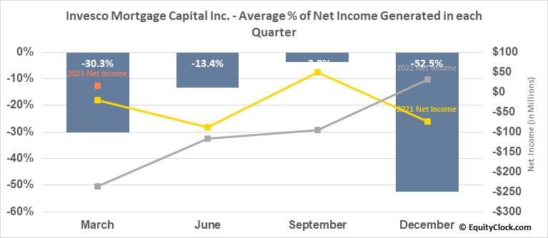 Invesco Mortgage Capital Inc. (NYSE:IVR) Net Income Seasonality