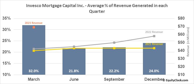 Invesco Mortgage Capital Inc. (NYSE:IVR) Revenue Seasonality