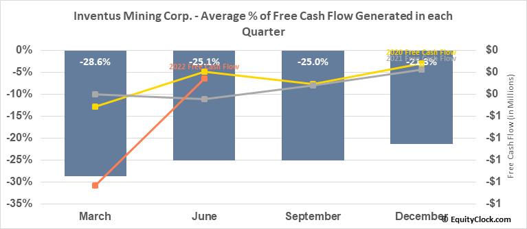 Inventus Mining Corp. (TSXV:IVS.V) Free Cash Flow Seasonality