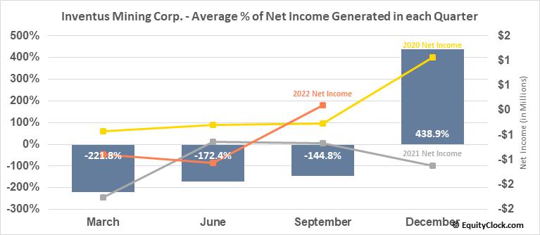 Inventus Mining Corp. (TSXV:IVS.V) Net Income Seasonality