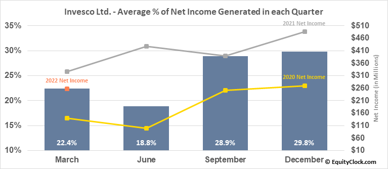 Invesco Ltd. (NYSE:IVZ) Net Income Seasonality