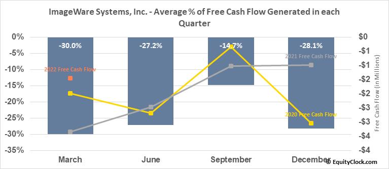 ImageWare Systems, Inc. (OTCMKT:IWSY) Free Cash Flow Seasonality