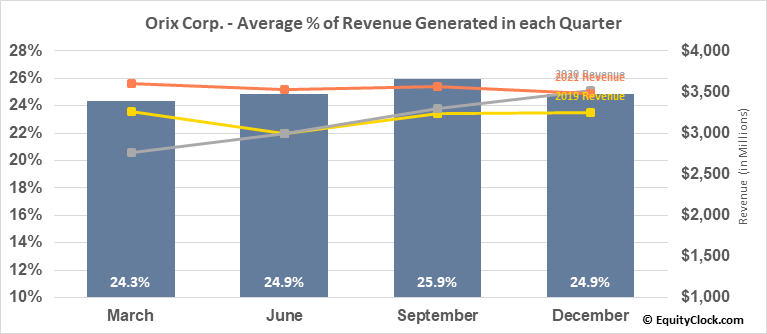 Orix Corp. (NYSE:IX) Revenue Seasonality