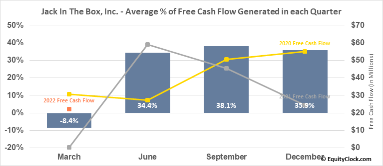 Jack In The Box, Inc. (NASD:JACK) Free Cash Flow Seasonality