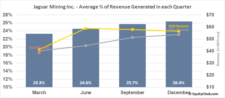 Jaguar Mining Inc. (TSE:JAG.TO) Revenue Seasonality