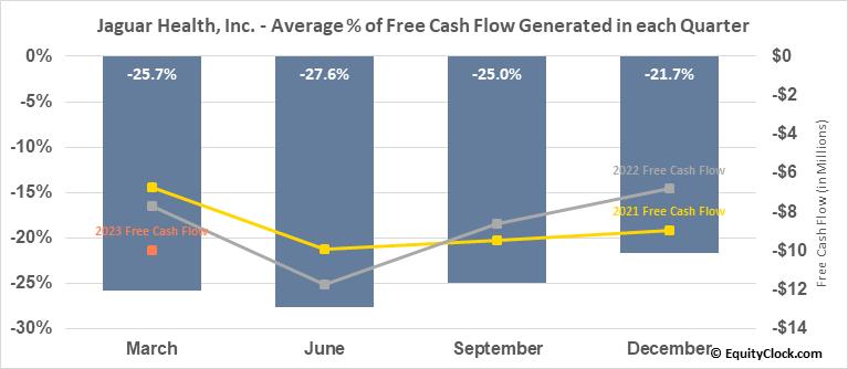 Jaguar Health, Inc. (NASD:JAGX) Free Cash Flow Seasonality