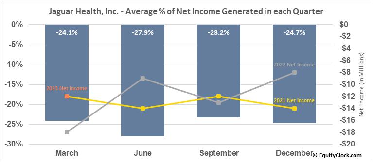 Jaguar Health, Inc. (NASD:JAGX) Net Income Seasonality