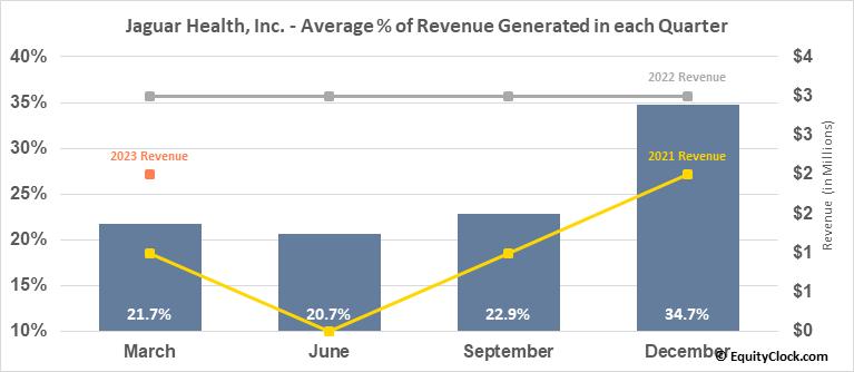 Jaguar Health, Inc. (NASD:JAGX) Revenue Seasonality
