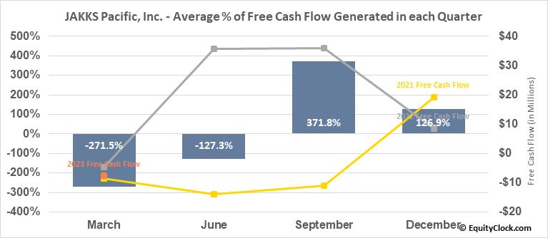 JAKKS Pacific, Inc. (NASD:JAKK) Free Cash Flow Seasonality