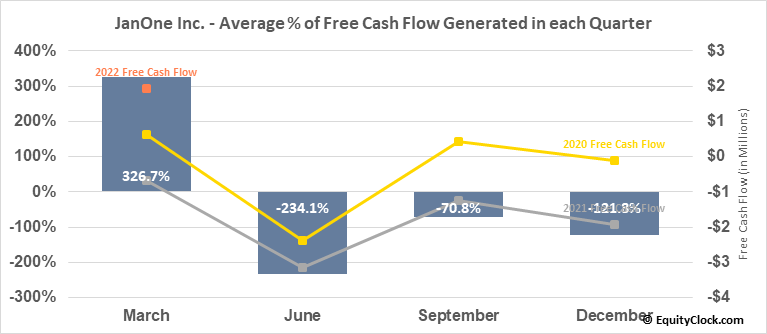 JanOne Inc. (NASD:JAN) Free Cash Flow Seasonality