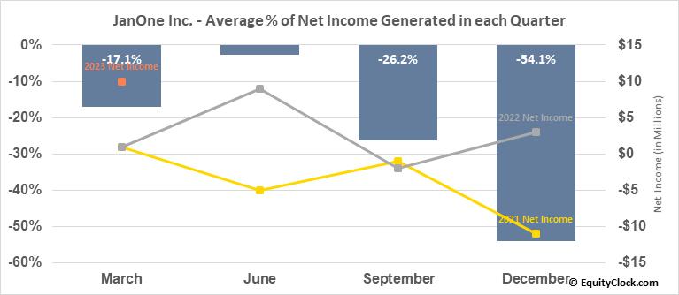 JanOne Inc. (NASD:JAN) Net Income Seasonality