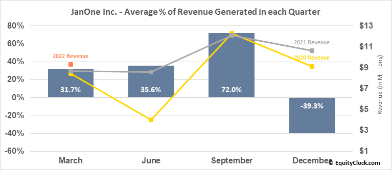 JanOne Inc. (NASD:JAN) Revenue Seasonality