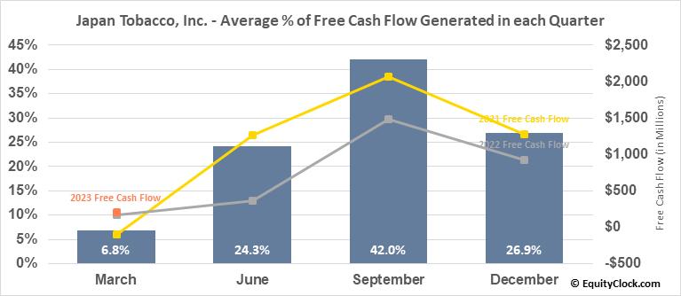 Japan Tobacco, Inc. (OTCMKT:JAPAY) Free Cash Flow Seasonality