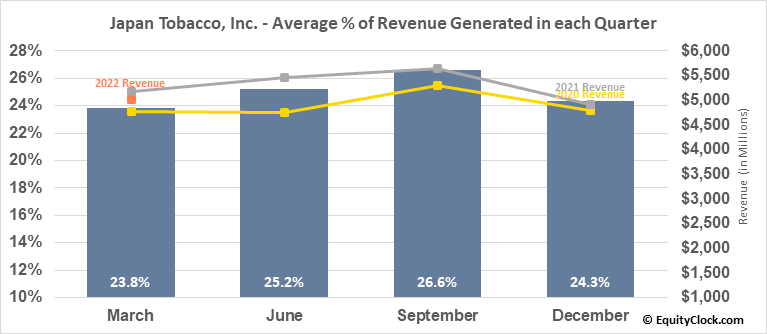 Japan Tobacco, Inc. (OTCMKT:JAPAY) Revenue Seasonality