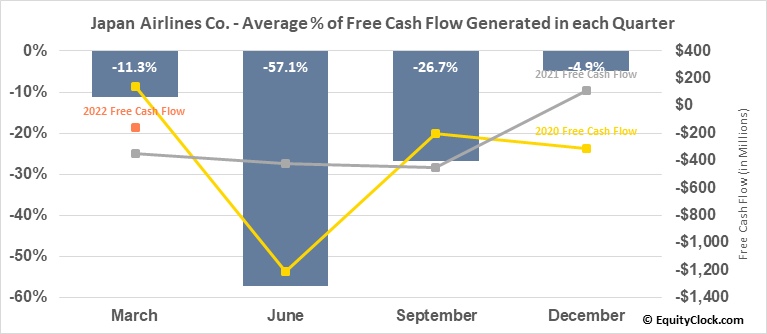 Japan Airlines Co. (OTCMKT:JAPSY) Free Cash Flow Seasonality