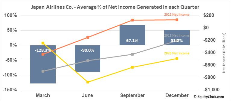 Japan Airlines Co. (OTCMKT:JAPSY) Net Income Seasonality