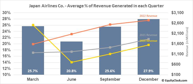 Japan Airlines Co. (OTCMKT:JAPSY) Revenue Seasonality