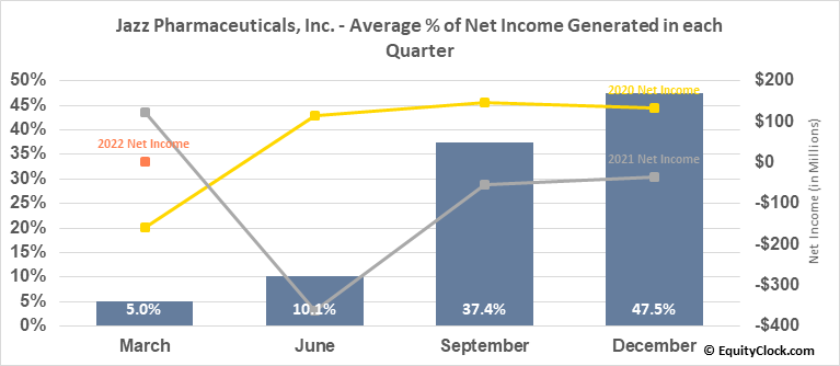 Jazz Pharmaceuticals, Inc. (NASD:JAZZ) Net Income Seasonality