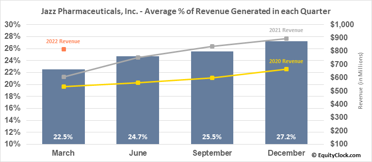 Jazz Pharmaceuticals, Inc. (NASD:JAZZ) Revenue Seasonality