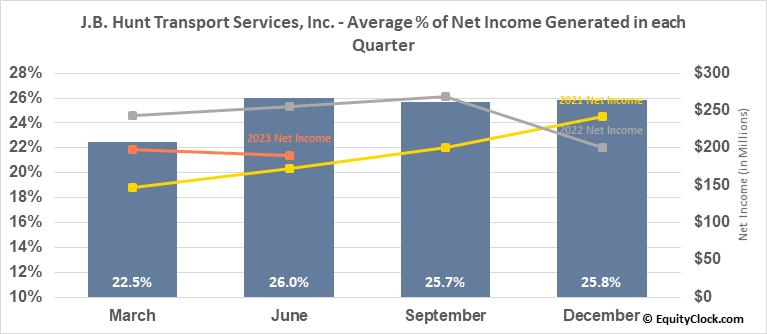 J.B. Hunt Transport Services, Inc. (NASD:JBHT) Net Income Seasonality