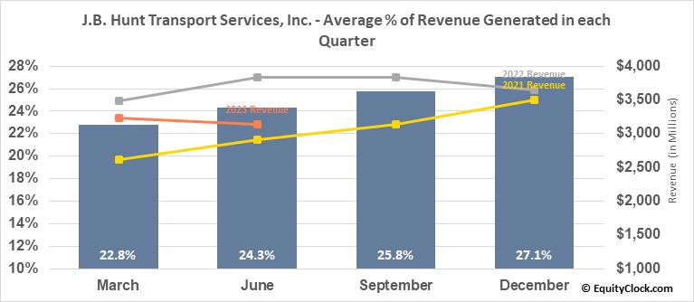 J.B. Hunt Transport Services, Inc. (NASD:JBHT) Revenue Seasonality